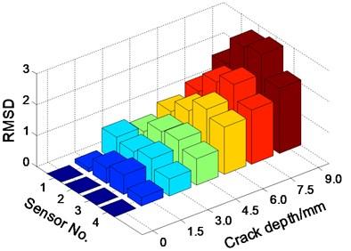 Damage index RMSD based on electromechanical impedance monitoring results
