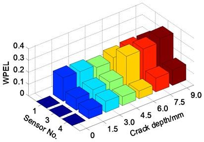 Damage index based on stress wave