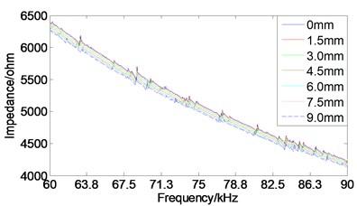 The impedance spectrum curve of a), b) PZT3 and c), d) PZT4