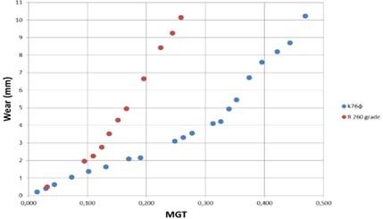 a) Wear curves from laboratory wear tests; b) Wear curves for the rail steels (Wear vs MGT)
