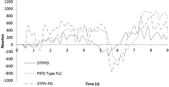 Active force response for 40 km/h slalom test