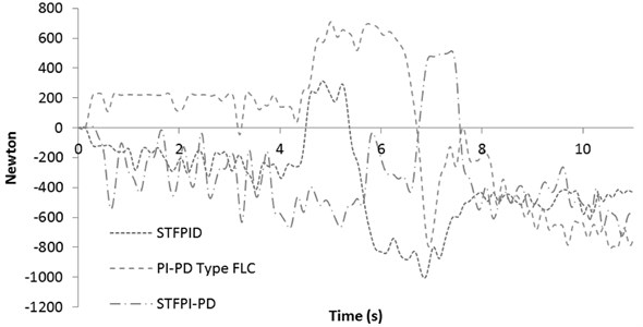 Active force response for 50 km/h slalom test