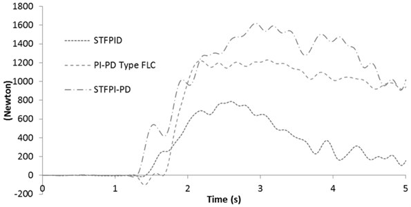 Active force response for 60 km/h step steer test