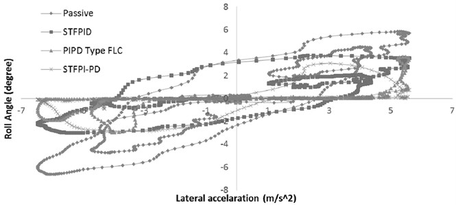 Relation between lateral acceleration and vehicle roll angle