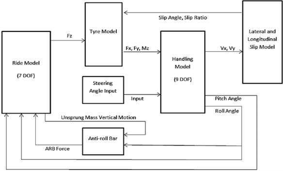 The 16 DOF ride and handling full car model
