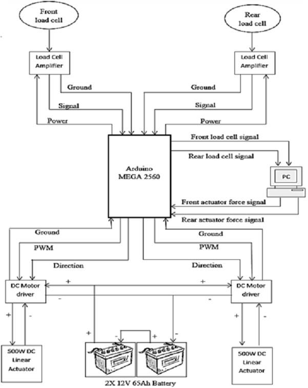 HIL signal flow schematics