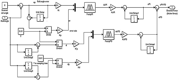 Example of implementation of PI-PD Type Fuzzy Logic controller in Simulink model
