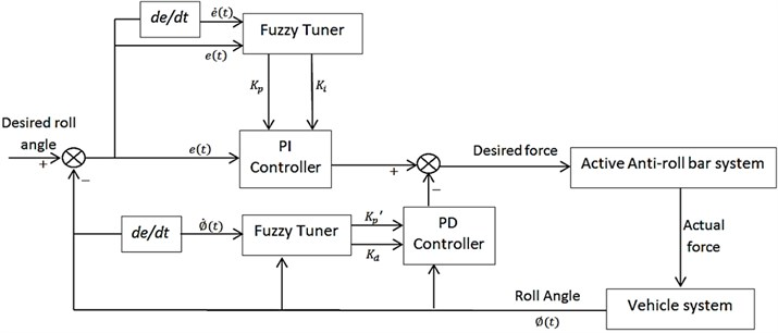 General Block diagram of Self-Tuning Fuzzy PI-PD controller
