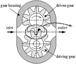 a) Schematic geometry of the external gear pump and b) details of the meshing zone