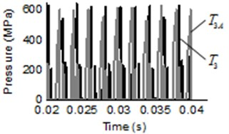Pressure transients and spectrum of pressure ripple in trapped volume under different air content:  a), c) and e) are pressure ripple of start meshing region, middle region and separating region,  respectively, b), d) and f) are the corresponding spectrum of pressure ripple