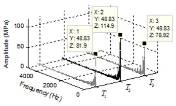 a) Pressure transients and b) frequency response of pressure ripple of start meshing region