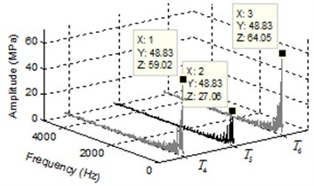 a) Pressure transients and b) spectrum of pressure ripple of middle region