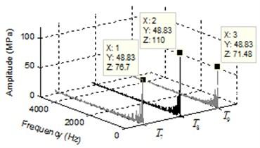a) Pressure transients and b) spectrum of pressure ripple of separating region