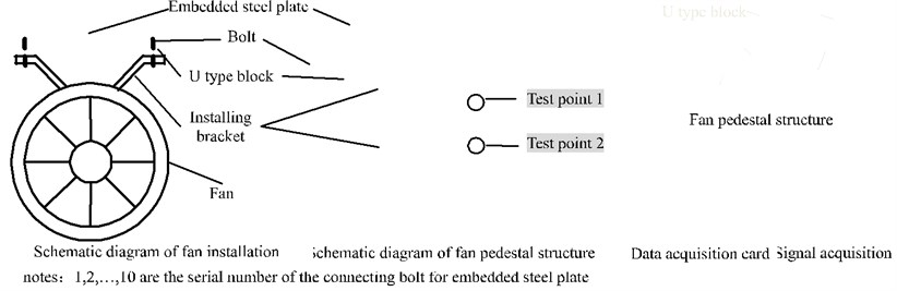 Field installation diagram and test diagram. (Notes:1, 2,…, 10 are the serial number  of the connecting bolt for embedded steel plate)