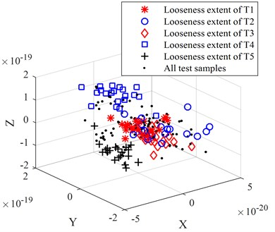 The comparison of dimension reduction results for origin looseness extent feature set