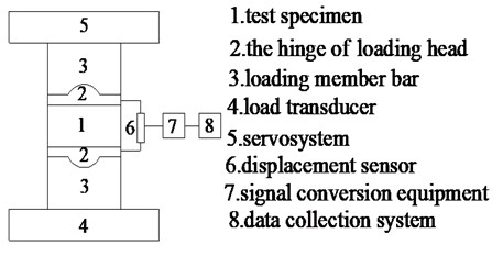 The universal electronic test machine and its loading principle