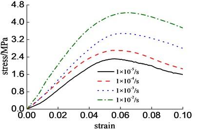 Stress-strain full curves of CA mortar