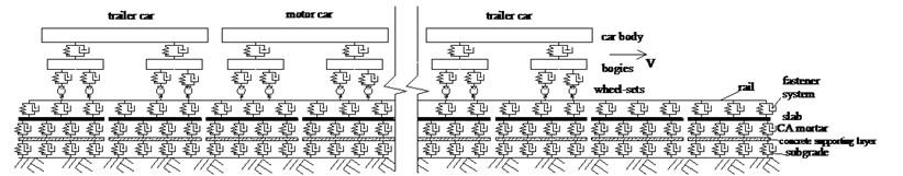 Plane model of vehicle-track-subgrade system