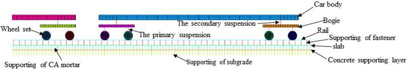 Finite element model for the vertically coupled vehicle-slab track subgrade