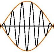 Gabor atom scheme [6, 7]