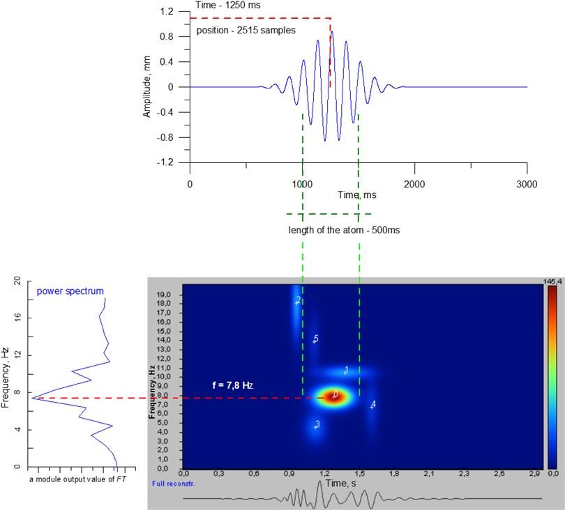 Graphical representation of certain Gabor atom parameters [7]