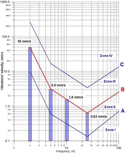 SWD I scale – characteristic velocity limit values for frequencies of 25, 10, 5 and 2 Hz [3]