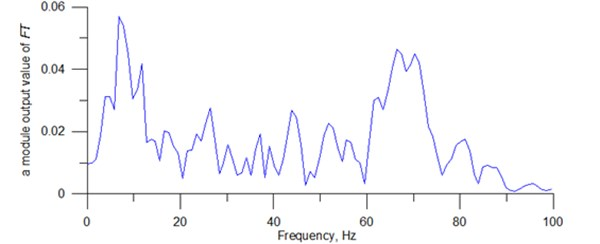 Running time amplitude spectrum shown in Fig. 3 [7]