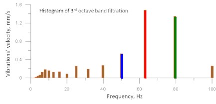 An example of 3rd octave band filtration effect for the timeline course shown in Fig.3 [7]
