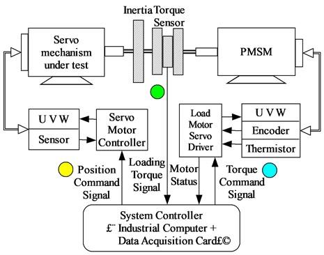 Construction diagram of an ELS