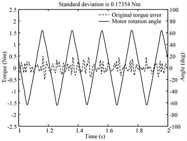 CVM effect of triangle wave position disturbance