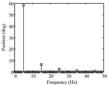 Spectrum of triangular disturbance rejection experimental data