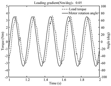 5 Hz spring torque loading before vector matching
