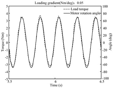 5 Hz spring torque loading after vector matching