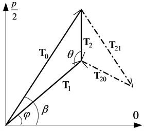 Schematic diagram of vector matching relation