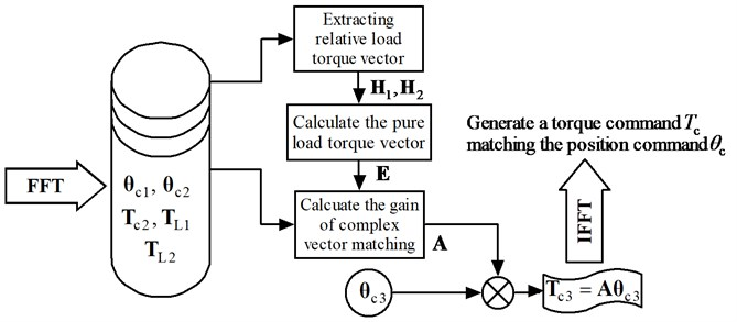 Principle diagram of the complex vector matching method