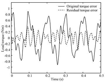 10 Hz sinusoid position disturbance constant torque load curve