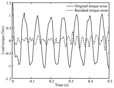 15 Hz sinusoid position disturbance constant torque load curve
