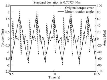 Torque error caused by position disturbance of triangular wave