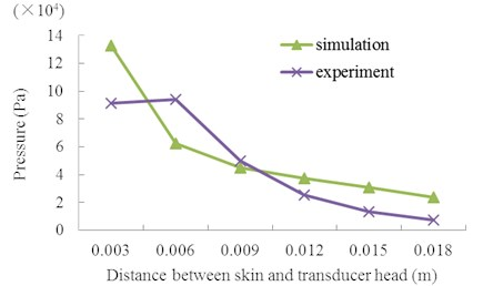 Maximum acoustic pressure at 2 mm height upon the skin  with different distance between the skin and transducer head at V0p= 40 V