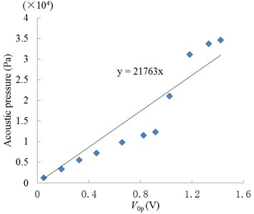 Measurement and calculated methods of acoustic pressure: a) measurement system;  b) relationship between the response voltage (0-peak value) of PVDF strip and acoustic pressure