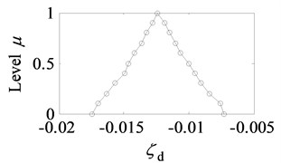The membership function of ζ~d
