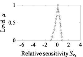 The fuzzy values of relative sensitivity S~xi