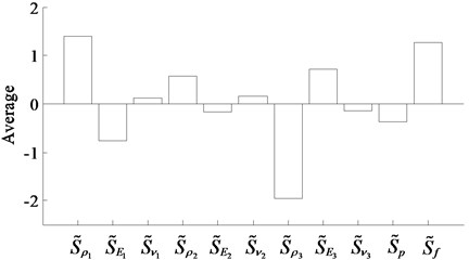 The histogram of the average values of S~xi