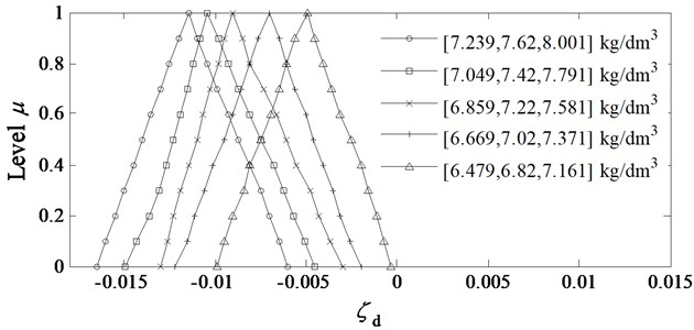Analysis results of system stability under different fuzzy values of ρ~1