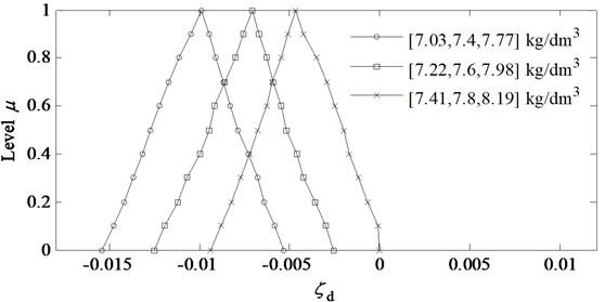 Analysis results of system stability under different fuzzy values of ρ~3