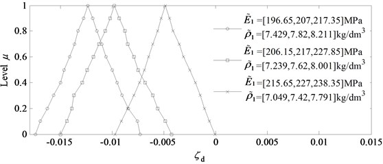 The effects of the specific modulus of back plate on ζ~d