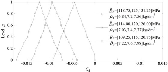 The effects of the specific modulus of disc on ζ~d