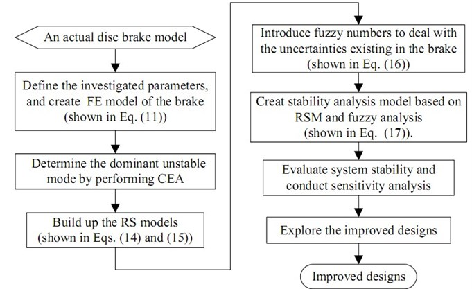 Flowchart of the stability analysis and improvement of the brake system with fuzzy uncertainties