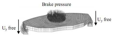 The constraints a) and loadings b) of the brake