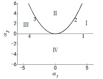 Transition set and bifurcation diagram of system when α2=α4=0